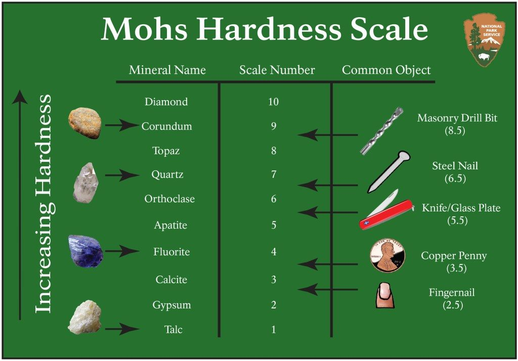 Serinium_Hardness_Scale